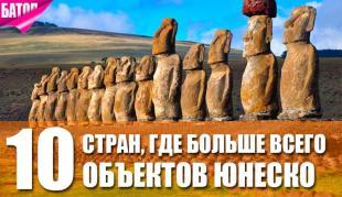 Страны с наибольшим количеством объектов ЮНЕСКО